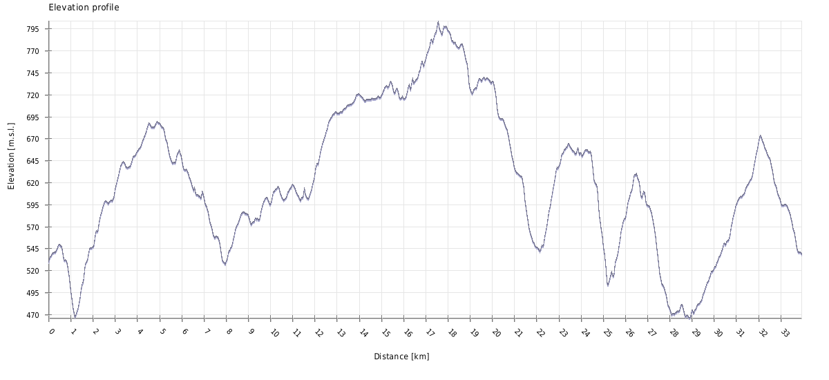 show_graph32
